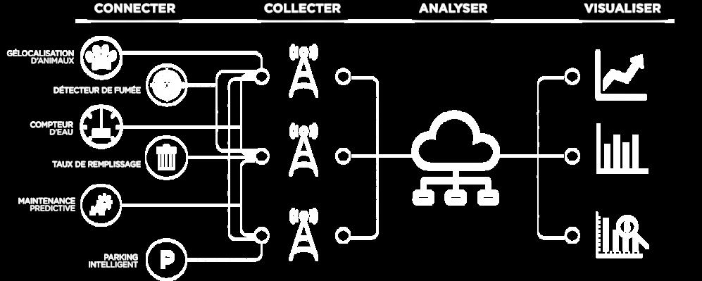 Niveaux_IoT